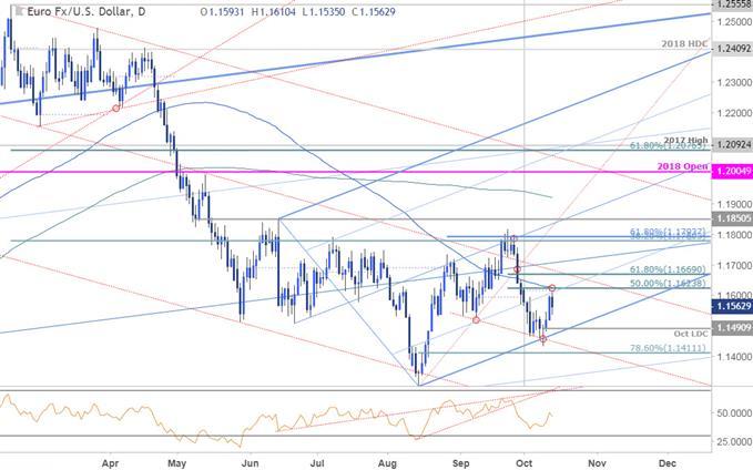 مخطط أسعار زوج العملات اليورو مقابل الدولار الأمريكي EURUSD - اليومي - 12/10/2018