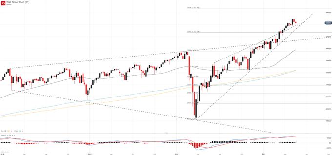 Dow jones stock price and chart