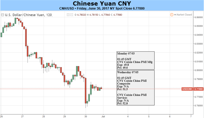 Yuan Looks to Caixin PMI, Xi's Trip for Further Strength