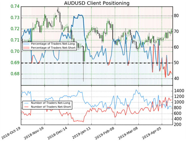 AUDUSD Trader Sentiment Price Chart