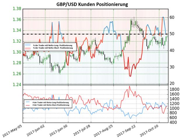 GBP/USD: Ausblick bleibt weiter gemischt
