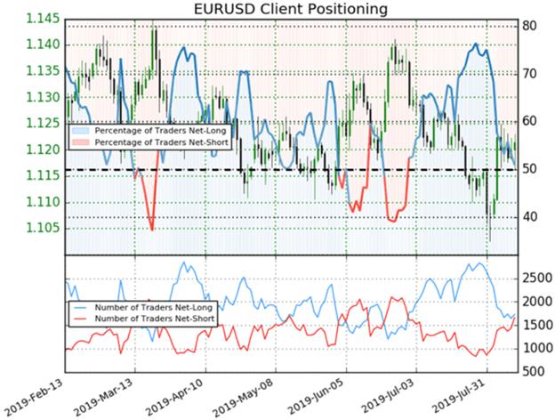 Spot EURUSD Client Sentiment Chart