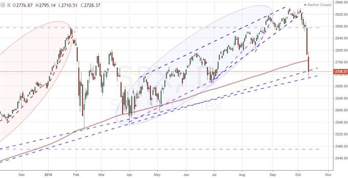 Daily Chart of S&P 500