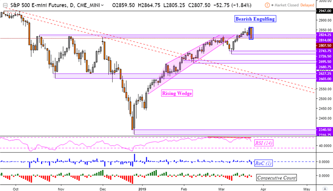 S&P 500 Falls, Leaves Reversal Warning. Japanese Yen May Gain