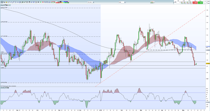 GBPUSD Price Rattled by Heightened Brexit Fears, European Elections Near