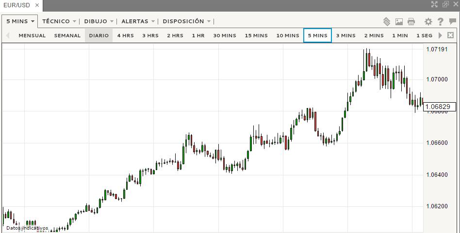 Semana rica de datos importantes. ¿A dónde llegará el Dólar?