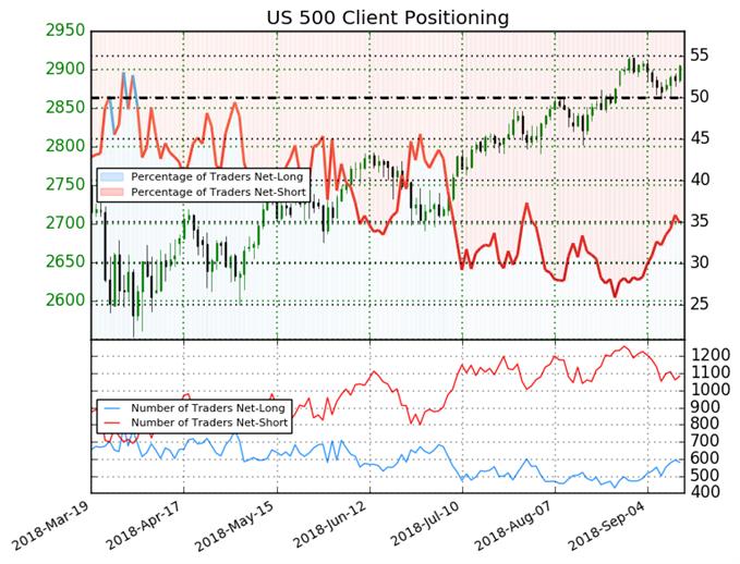 S&P 500 Retail Trader Sentiment