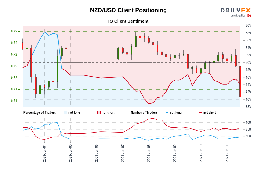 NZD/USD IG Client Sentiment: Our data shows traders are now net-long NZD/USD for the first time since Jun 04, 2021 15:00 GMT when NZD/USD traded near 0.72.
