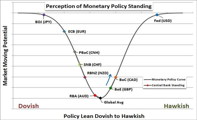Monetary policy leaning dovish to hawkish