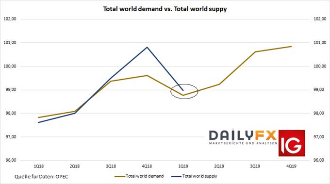 Öl Nachfrage Angebot Verhältnis