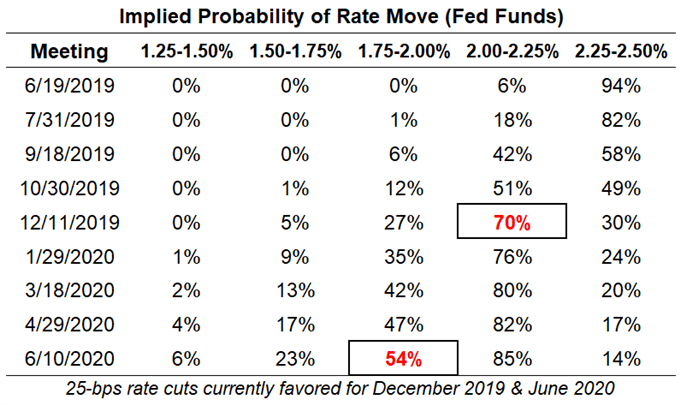 fed rate expectations, usd rate expectations, federal reserve rate cut odds, fed rate cut odds, fed rate hike odds