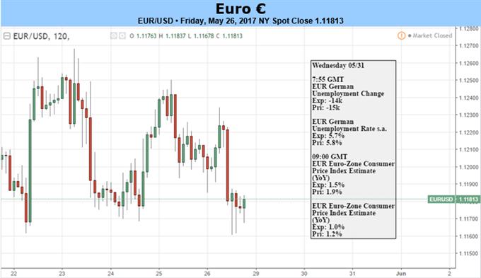 هل يحافظ التضخم الأوروبي على استمرار التداول على تضاؤل التيسير الكمي؟