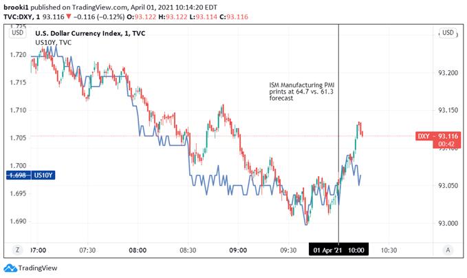 USD, DXY, Treasury Yields