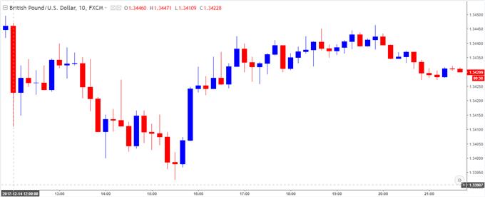 GBP/USD 10-Minute Chart
