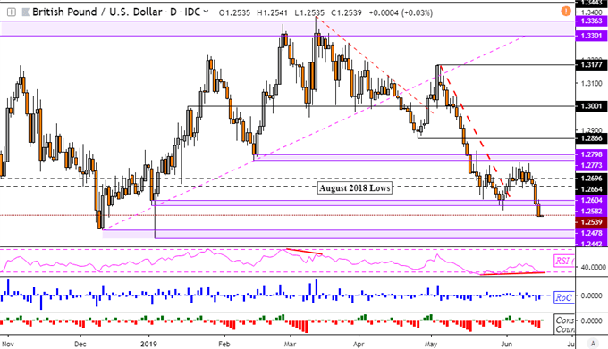 GBPUSD Near-Term Outlook Bearish as US Dollar Gains, AUD May Rise