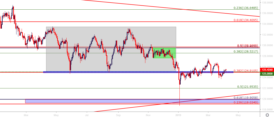 EUR USD Analysis | Euro Dollar Analysis | Euro Forex Forecast