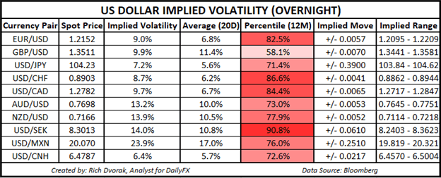 USD Price Chart Outlook US Dollar Implied Volatility Trading Ranges EURUSD GBPUSD USDJPY AUDUSD USDCAD