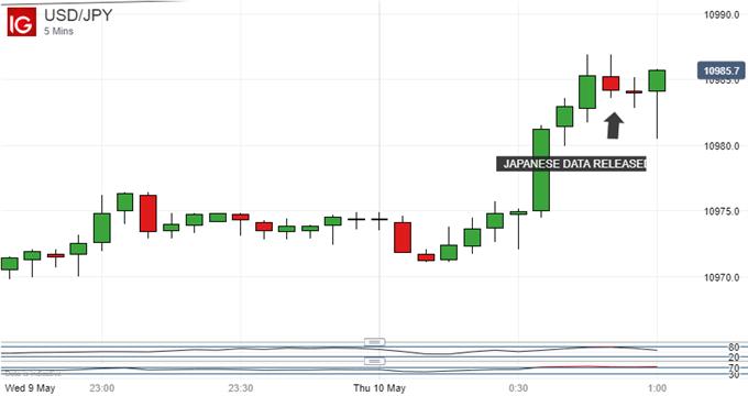 USD/JPY 5 Mins Chart