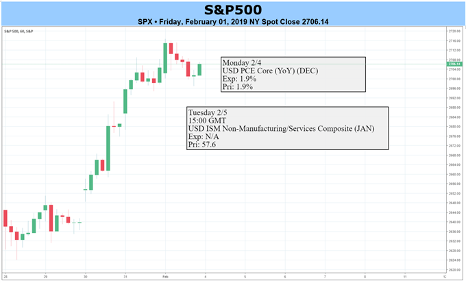 SPX500 Price Chart