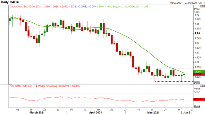 Canadian Dollar Outlook: USD/CAD Rejects Support, CAD/JPY Path Higher