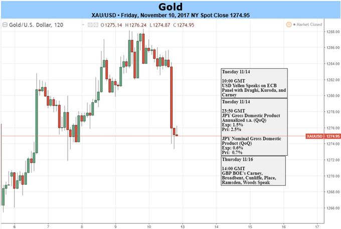 Gold beendet dreiwöchige Verlustphase – Schwacher US-VPI sorgt für Preisgebote