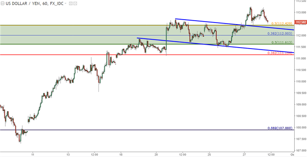 EUR/USD, GBP/USD Respond to Support; USD/JPY Seeks Higher-Low