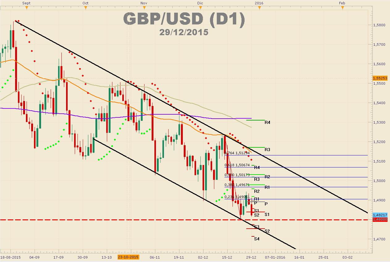 Tres razones que empujan a la GBPUSD a la baja.