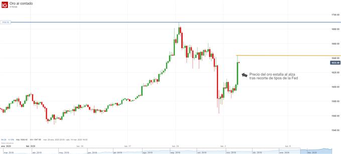 Gráfico de 4 horas del precio del oro