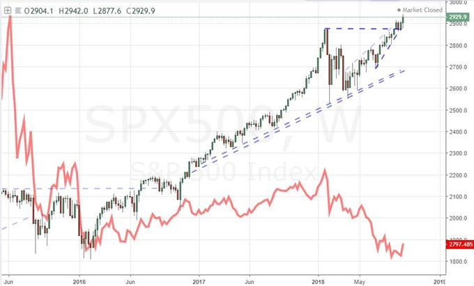 S&P 500 and Shanghai Composite Weekly Chart