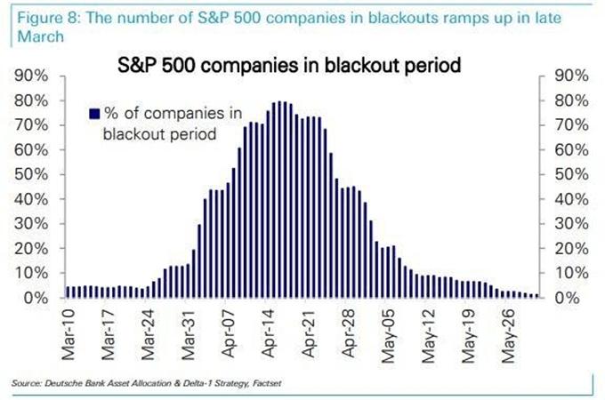 S&P 500 buyback blackout