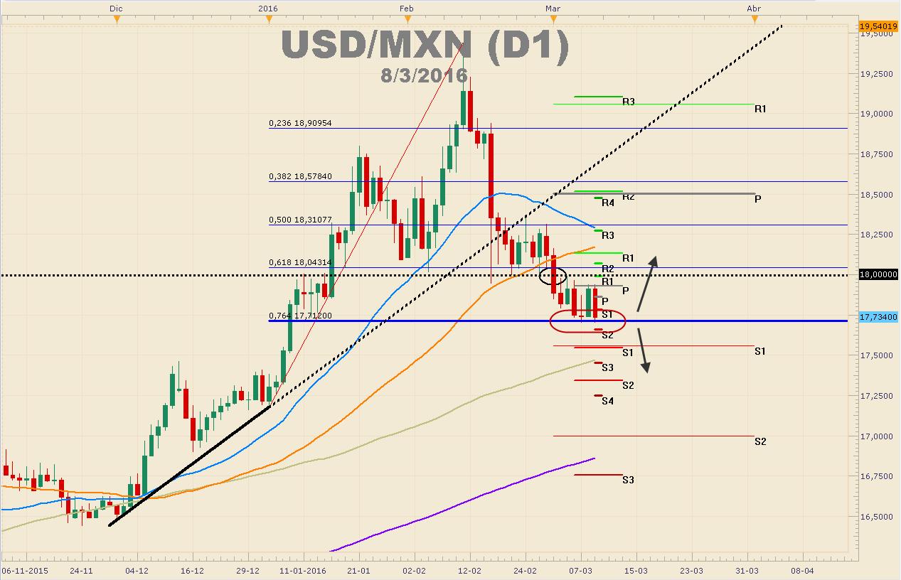 Peso mexicano continúa ganando terreno frente al dólar – Posible rompimiento a la vista