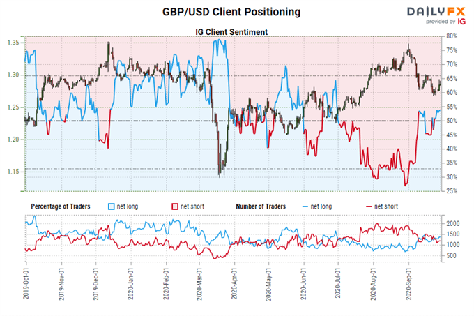 https://a.c-dn.net/b/41gKby/central-bank-watch-boe-ecb-fed-interest-rate-expectations-eur-gbp-usd-jpy-positioning-september-29_body_Picture_6.png