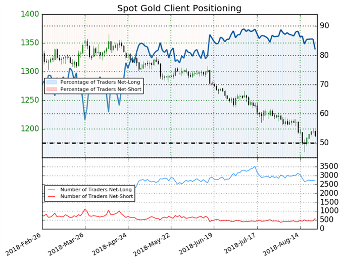 Gold: 25% Jump in Overnight Short Positions Spark a Bullish Bias