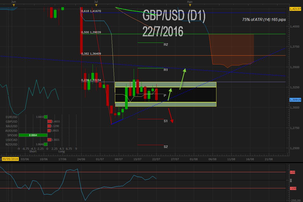 GBPUSD consolida bajo 1.3200 a pesar de avance en la inflación – Foco en PIB de UK