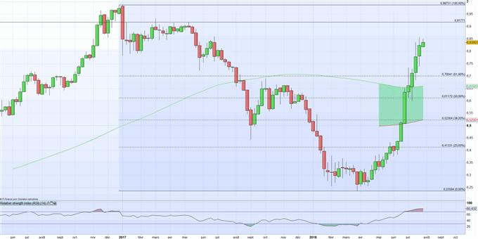 Yuan « offshore » (CNH) et « onshore » (CNY): la dépréciation du Renminbi se poursuit