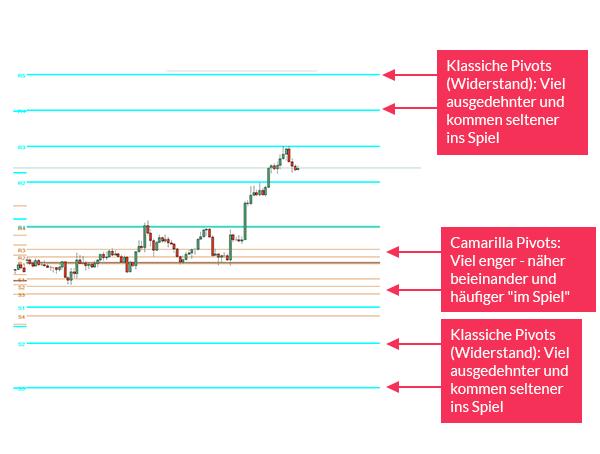 Camarilla (Day-Trader) Pivot-Punkte