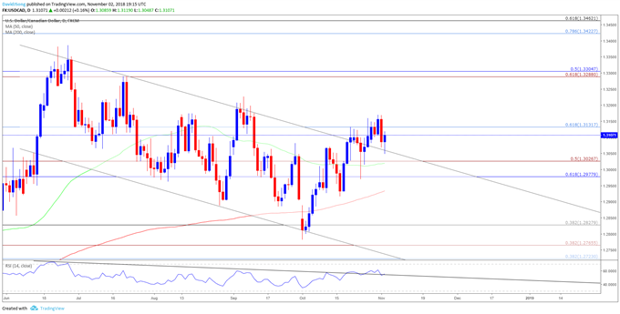 USD/CAD Rate Carves Lower Highs & Lows Ahead of Fed Meeting
