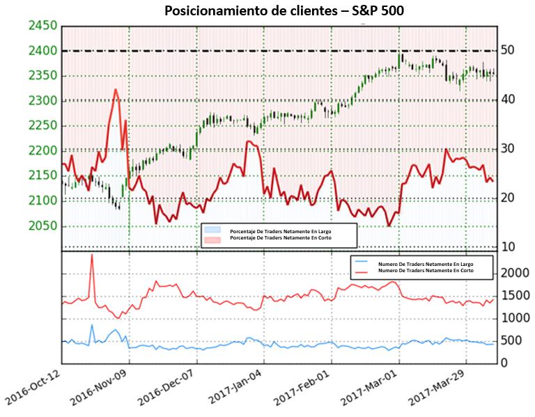 Perspectiva para el S&P 500 se torna alcista ya que la mayoría de traders se vuelven vendedores