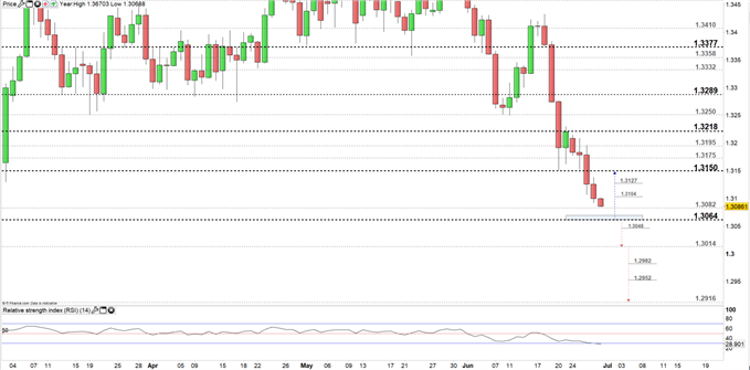 USDCAD price daily chart 28-06-19 Zoomed in