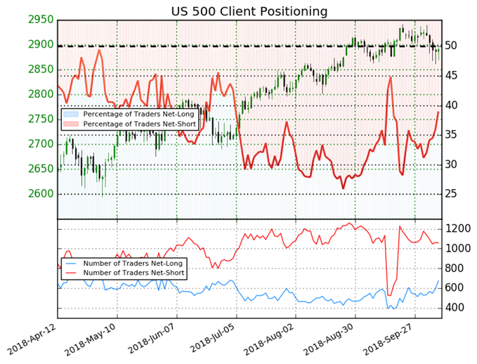 SP 500 Client Trading Sentiment