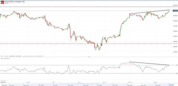 Gráfico 30 minutos S&P 500 – 13/03/2019