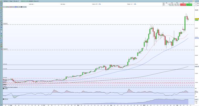 Bitcoin (BTC/USD) Price Outlook - Mastercard Preparing Crypto Payments, Will Twitter Follow Tesla?