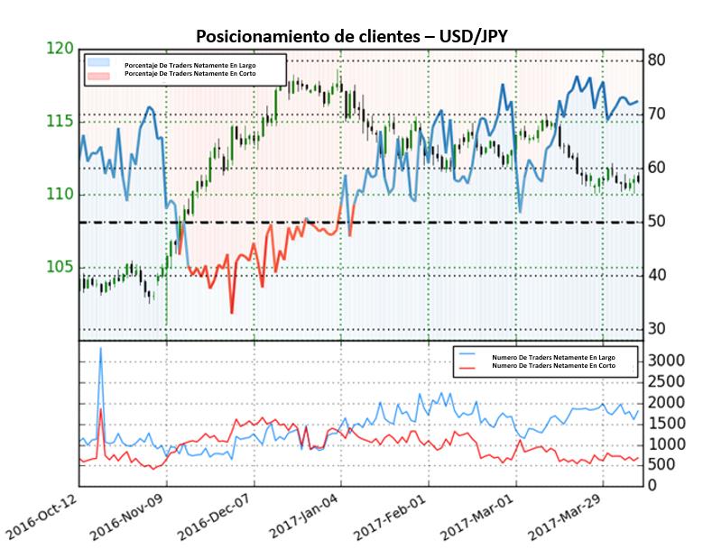 Pronóstico para el Dólar Americano a caer frente al Yen Japonés