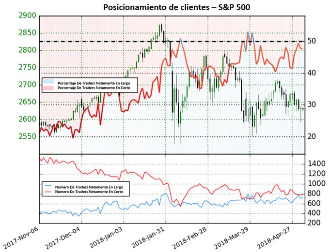 SP 500: Posicionamiento cerca de terreno de compra, perspectiva mixta