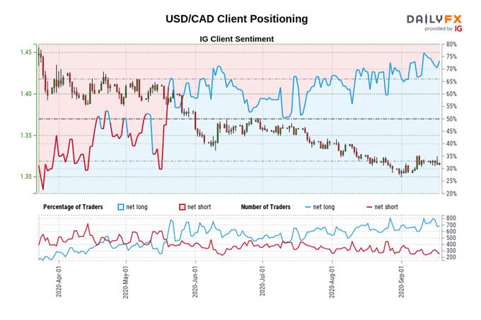 USD / CAD limitato dalla resistenza chiave in vista dei dati sulle vendite al dettaglio in Canada