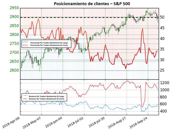 S&P 500 encuentra mercado mixto; precios podrían continuar al alza