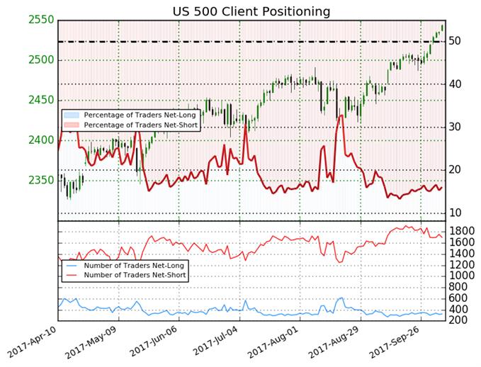 S&P 500 Bullish Bias Eases as New Highs Emerge