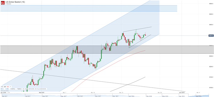 US Dollar Chart Vier-Stunden-Basis