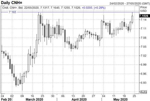 FTSE 100 Drops on China Tensions, GBP/USD Breakdown - US Market Open