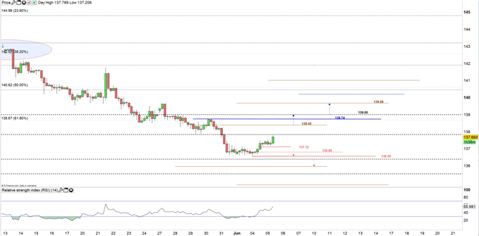 GBP/JPY Bearish Momentum Fades as Support Levels Hold